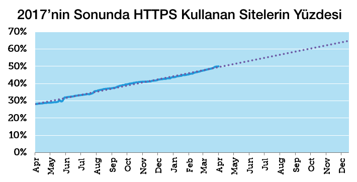 Google HTTPS Sİte Grafiği