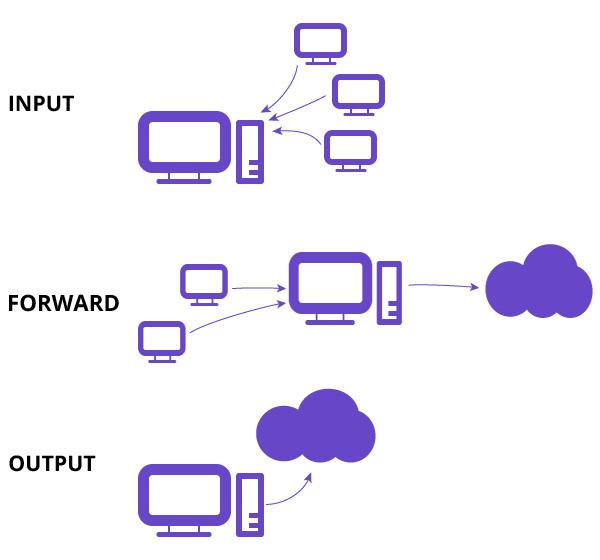 ip tables input forward ve output