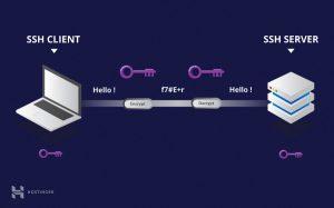 SSH nedir? Simetrik Şifreleme
