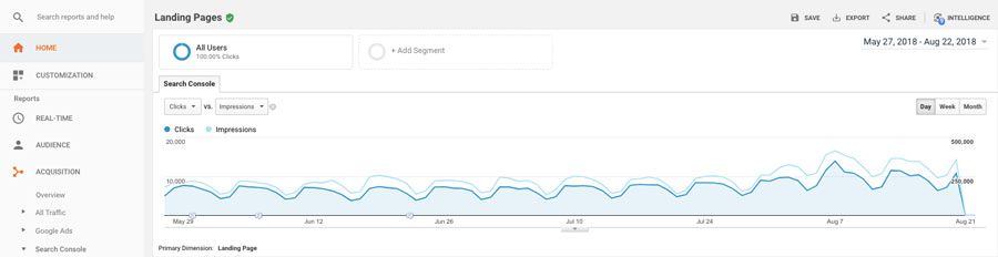 Google Analytics örneği