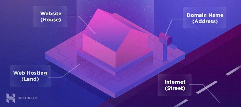 Ev Kiralama Örneğiyle Web Hosting Açıklaması