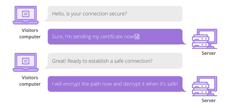 SSL/TLS iki sunucu arasında nasıl güvenli bir bağlantı oluşturur