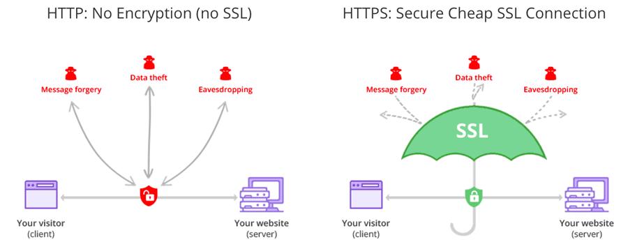 HTTP ve HTTPS arasındaki fark