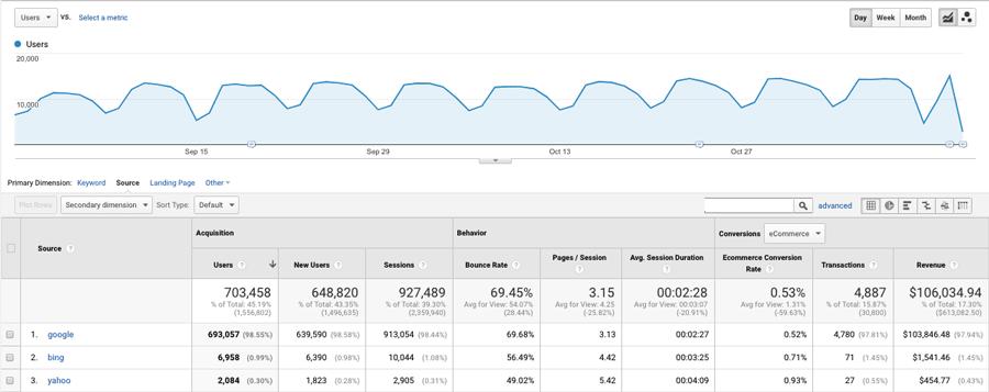 Google Analytics rapor örneği