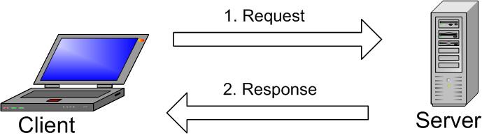 MySQL nasıl kullanılır.