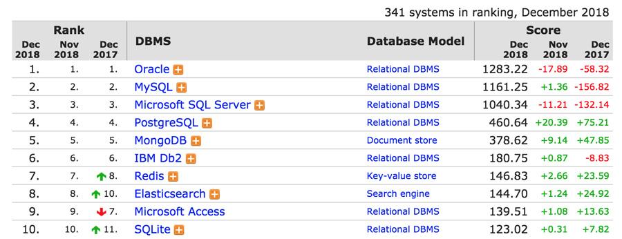 MySQL veritabanı motorları sıralamaları.