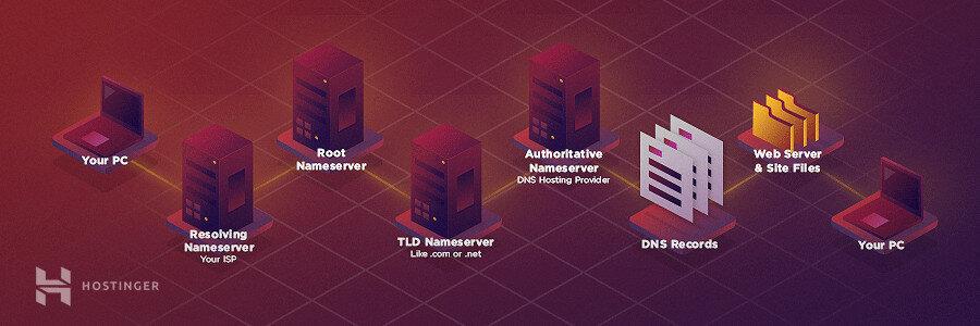 DNS Nasil Çalışır diyagramı