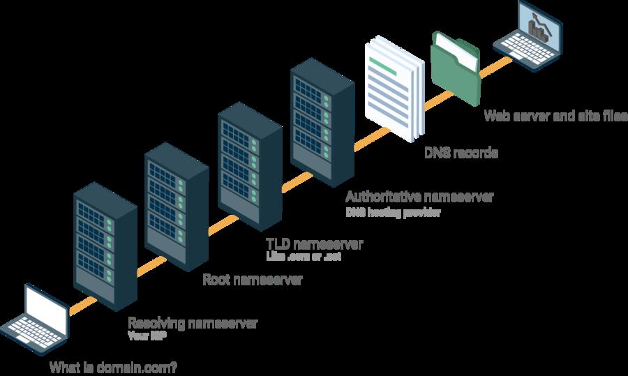 DNS nasıl çalışır diyagramı