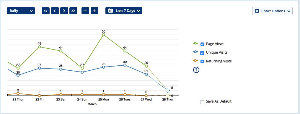 SEO nedir: StatCounter'ın trafiğinizi ölçme örneği