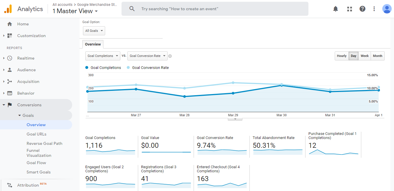 Google Analytics dönüşüm genel bakışı