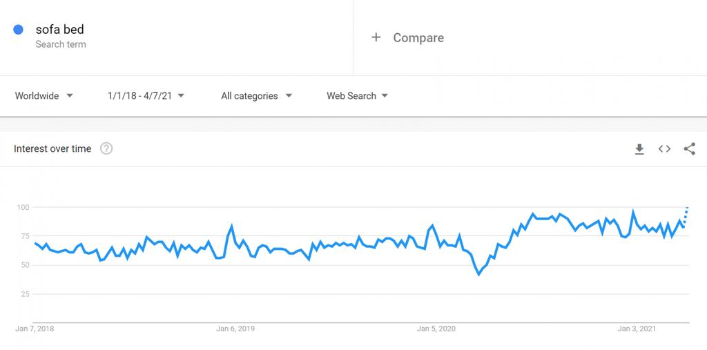 Çekyatlar için Google Trends Tablosu