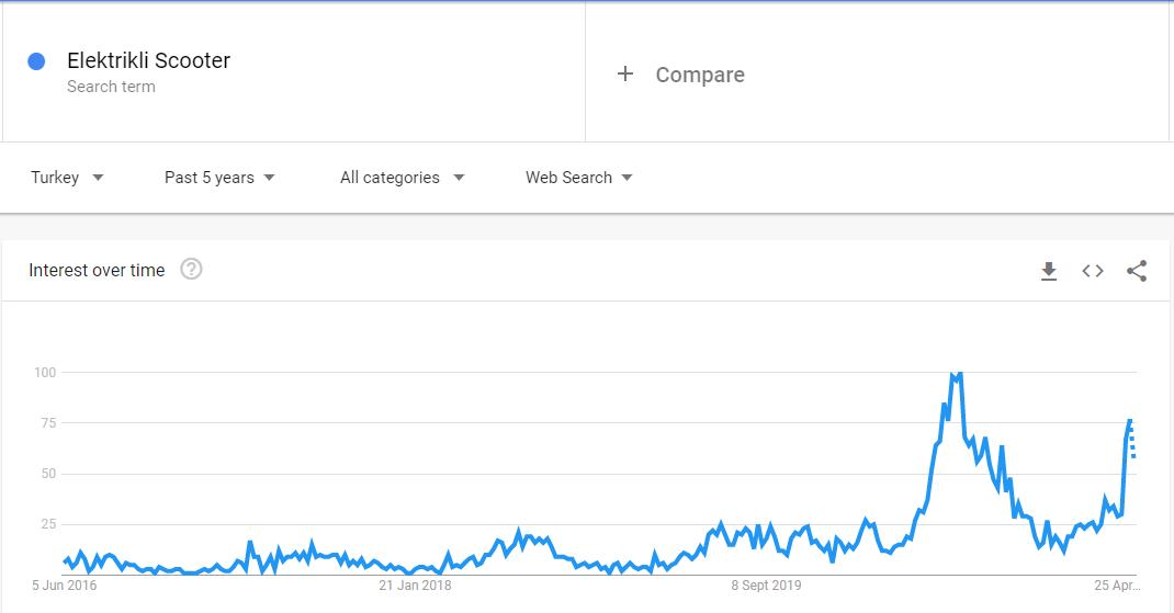 Elektrikli Scooter, en çok satılan ürünler için Google Trends tablosu