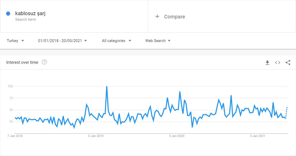 Kablosuz Şarj, Google Trends sonucu