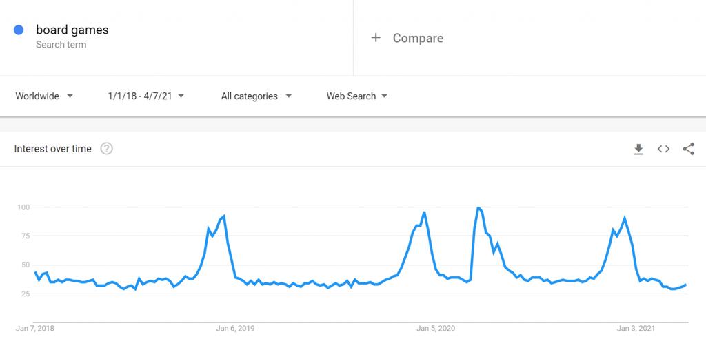 Masa Oyunları için Google Trends Tablosu