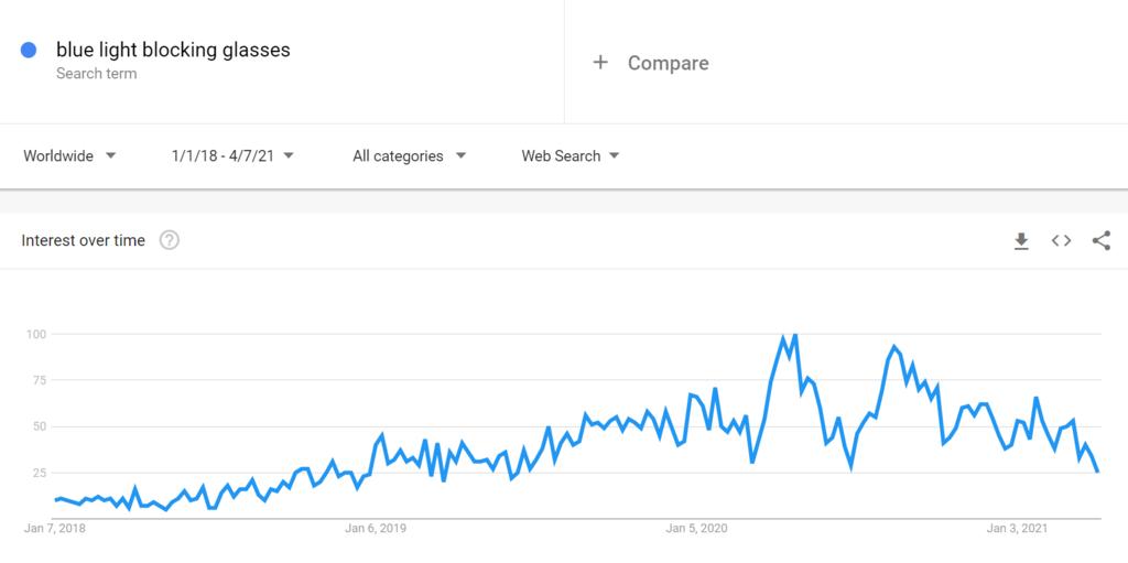 Mavi Işık Engelleyen Gözlükler için Google Trends Tablosu 2021