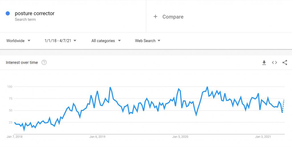 """""""Duruş Düzeltici Kemerler"""" Google Trends sonuçları"""