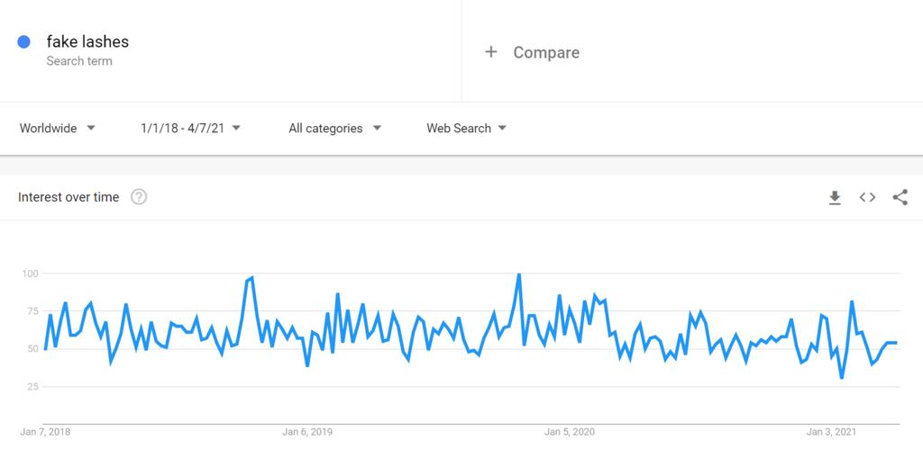 Takma Kirpikler için Google Trends Tablosu, en çok satılan ürünler