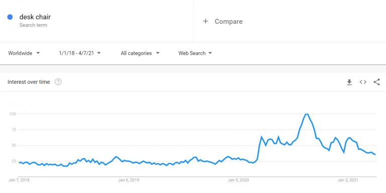 En Çok Satılan Ürünler: Tekerlekli Sandalyeler için Google Trendler Tablosu