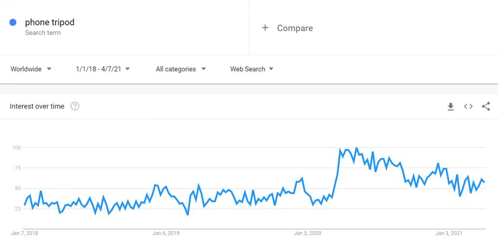 Google Trends Telefon Tripodları