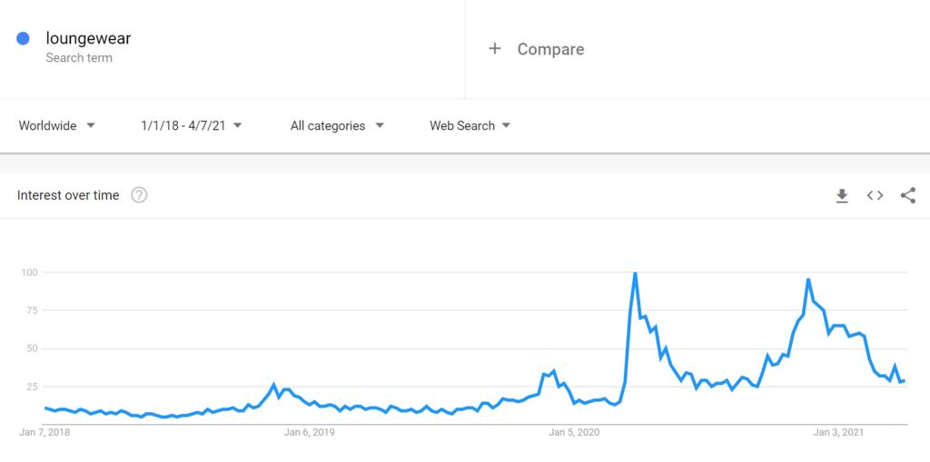 Google Trends Gündelik Kıyafetler 2021