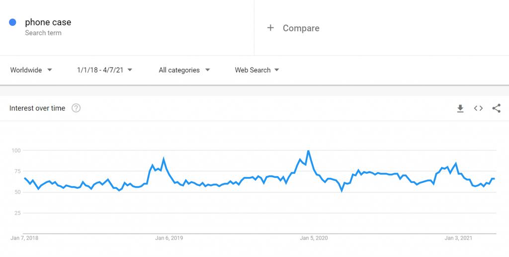 Google Trends, Telefon Kılıfları