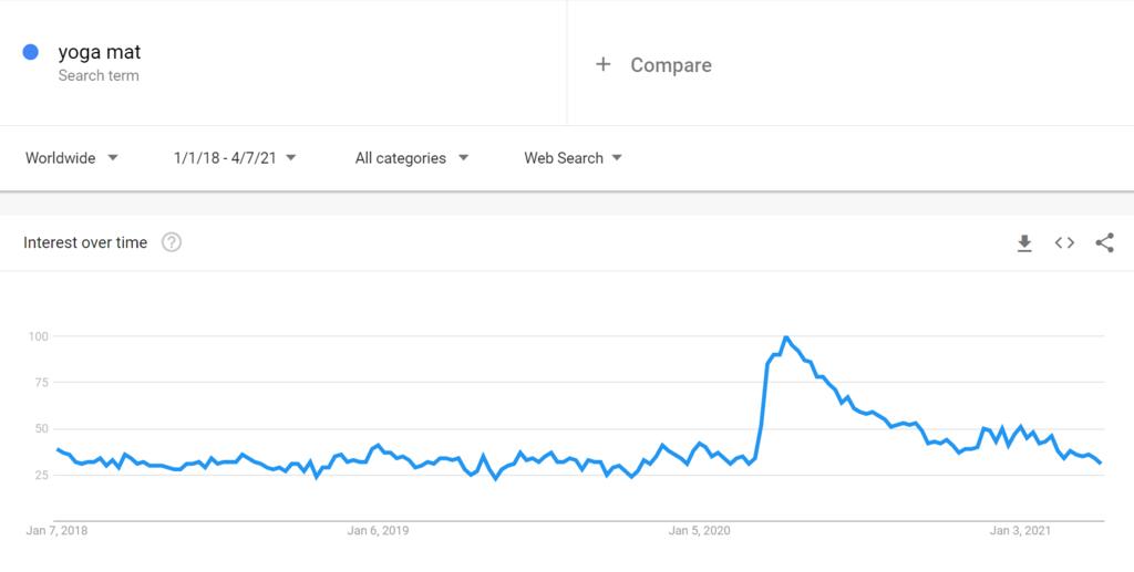 Google Trends Yoga Matları 2021